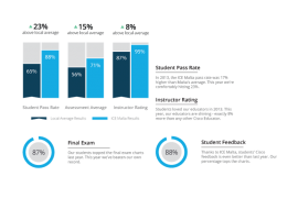 Cisco Infographic – Official Results