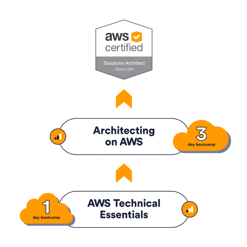 AWS Certified Solution Architect Associate Path